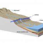 geology, fall line